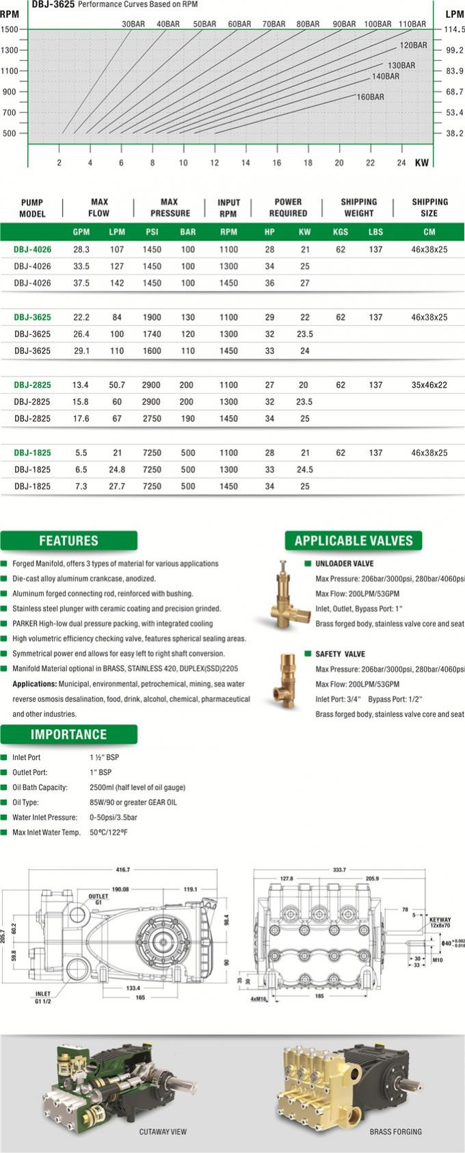 DBJ RECIPROCATING HIGH PRESSURE STAINLESS STEEL PLUNGER PUMP 500BAR MAX